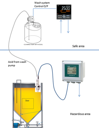 pH Control and Wash System for 2 Wire Transmitter Using Controller with PLC Function