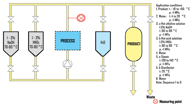 CIP process improvement